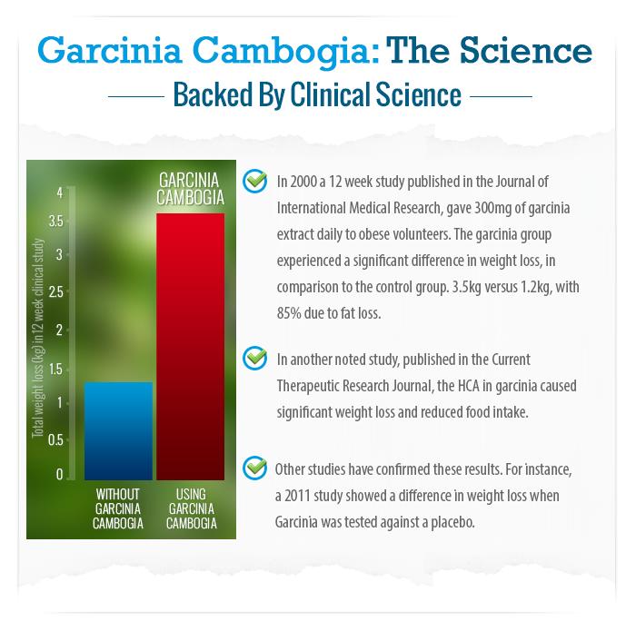 garcinia cambogia study